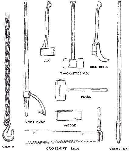 Fig. 4. Tools used in Logging.