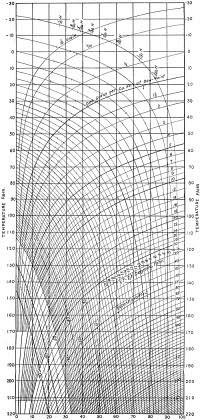 Humidity Diagram