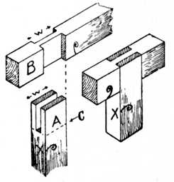 Fig. 81.—Bridle Joint, open     and closed.